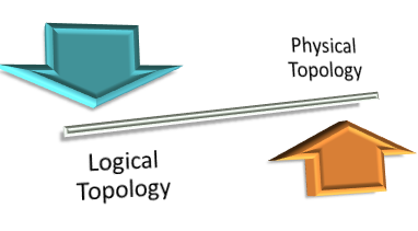 Networking Topology