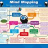 Mind Mapping | Life Skills Posters | Gloss Paper
