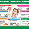 Improving Own Learning and Performance | Life Skills Posters