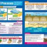Coastal Processes | Geography Posters | Gloss Paper