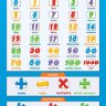Los Numeros | Language Learning Posters | Laminated Gloss Paper