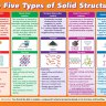 The Five Types of Solid Structures | Science Posters | Gloss Paper
